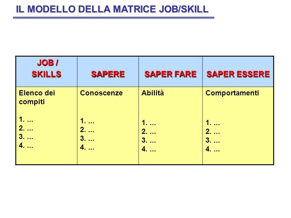 IL MODELLO DELLA MATRICE JOB/SKILL