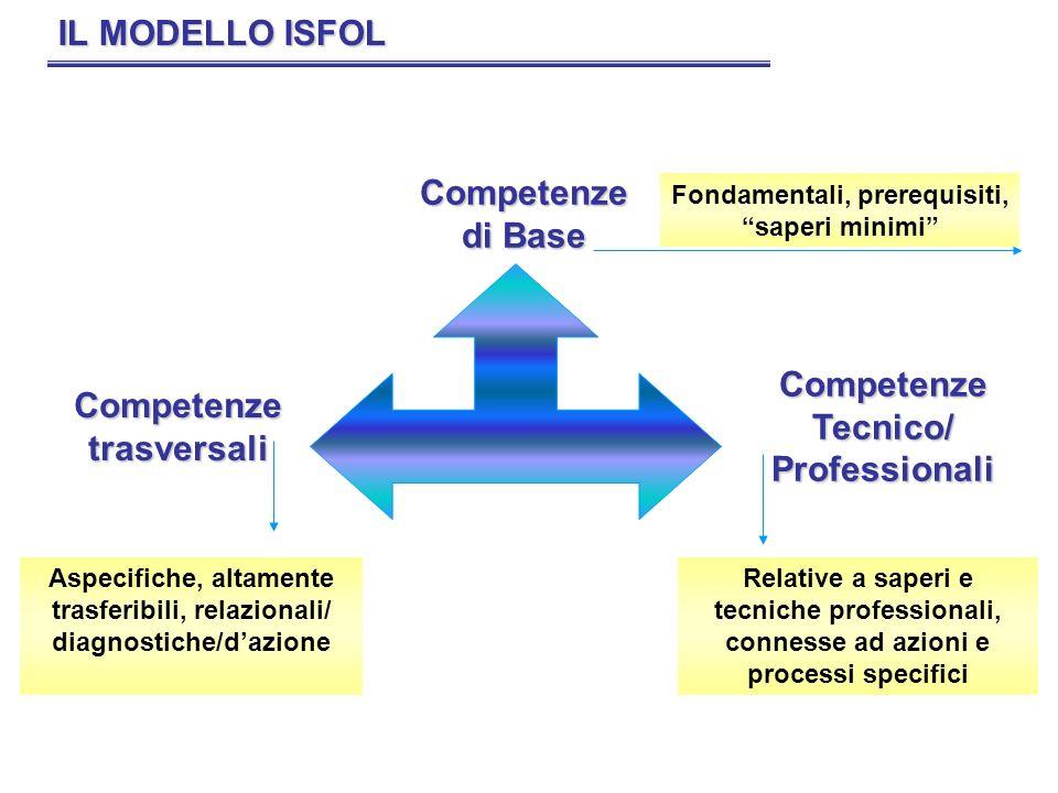 Fondamentali, prerequisiti, saperi minimi Competenze trasversali