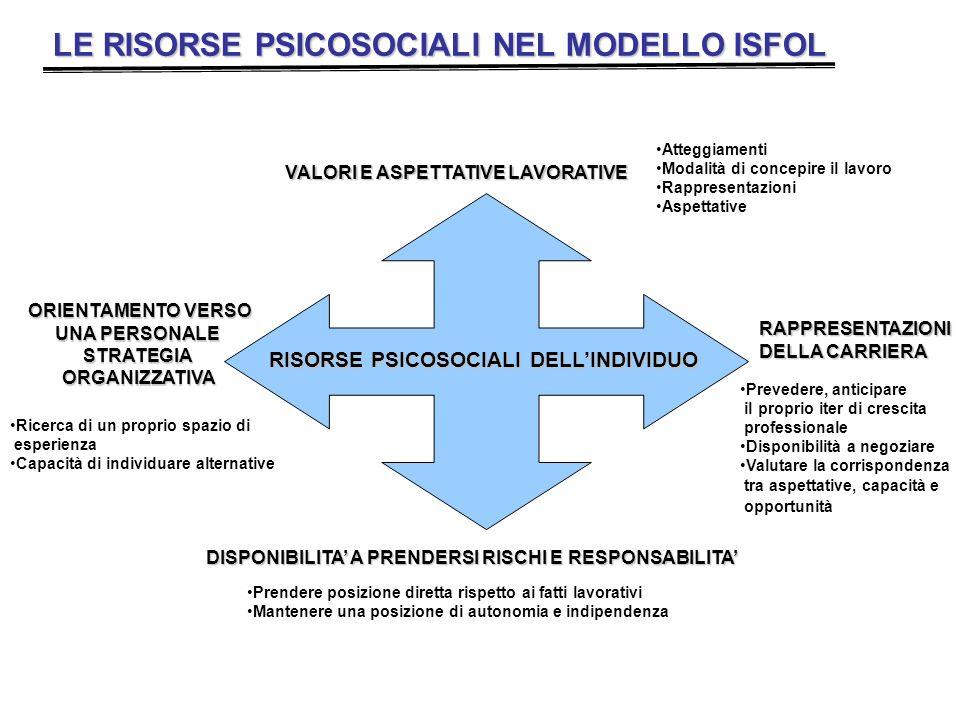 LE RISORSE PSICOSOCIALI NEL MODELLO ISFOL