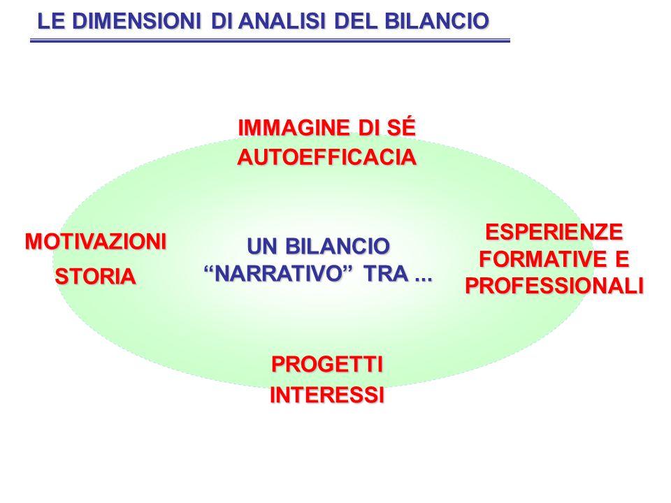 LE DIMENSIONI DI ANALISI DEL BILANCIO