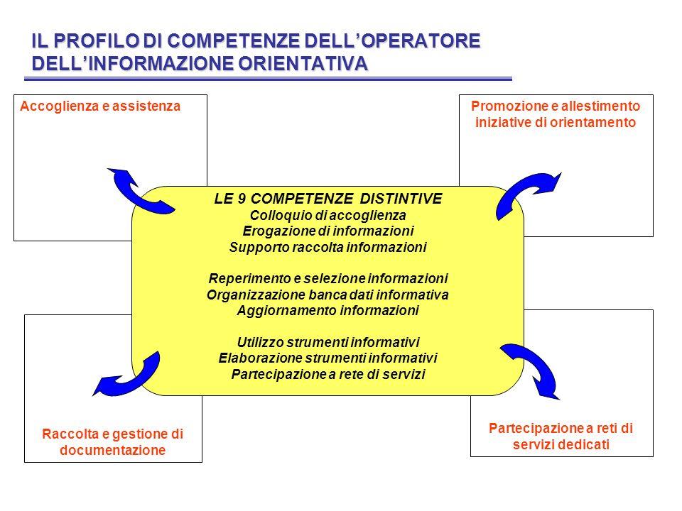 IL PROFILO DI COMPETENZE DELL'OPERATORE DELL'INFORMAZIONE ORIENTATIVA