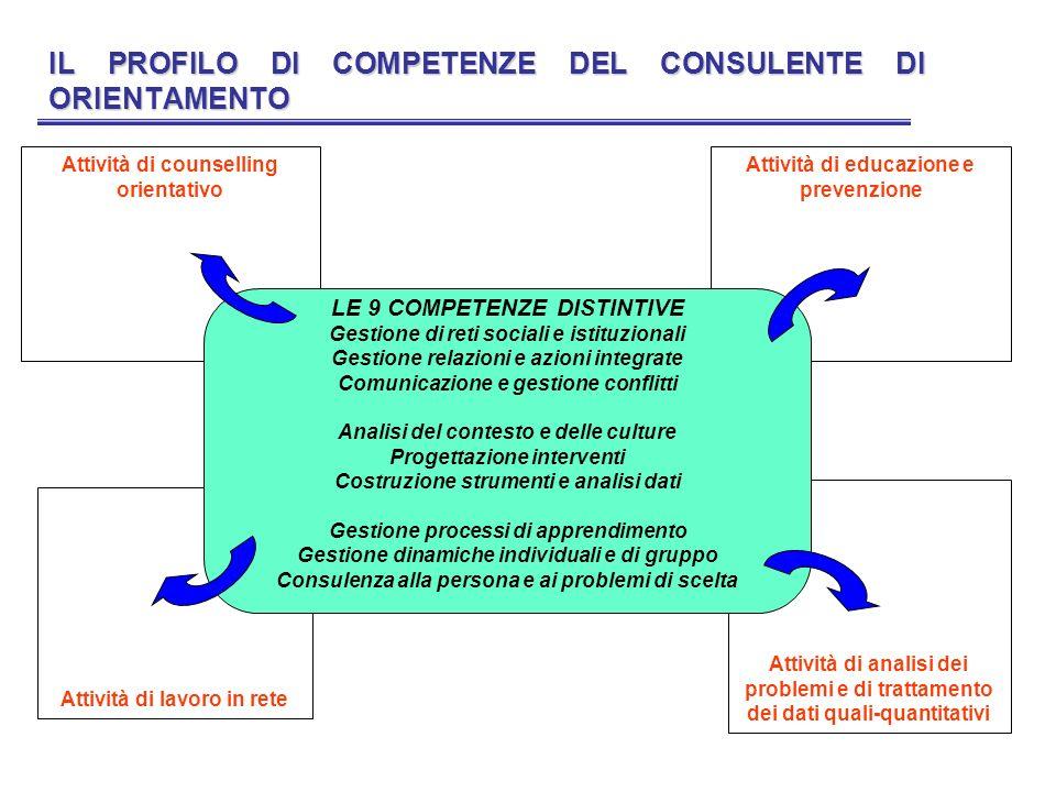 IL PROFILO DI COMPETENZE DEL CONSULENTE DI ORIENTAMENTO