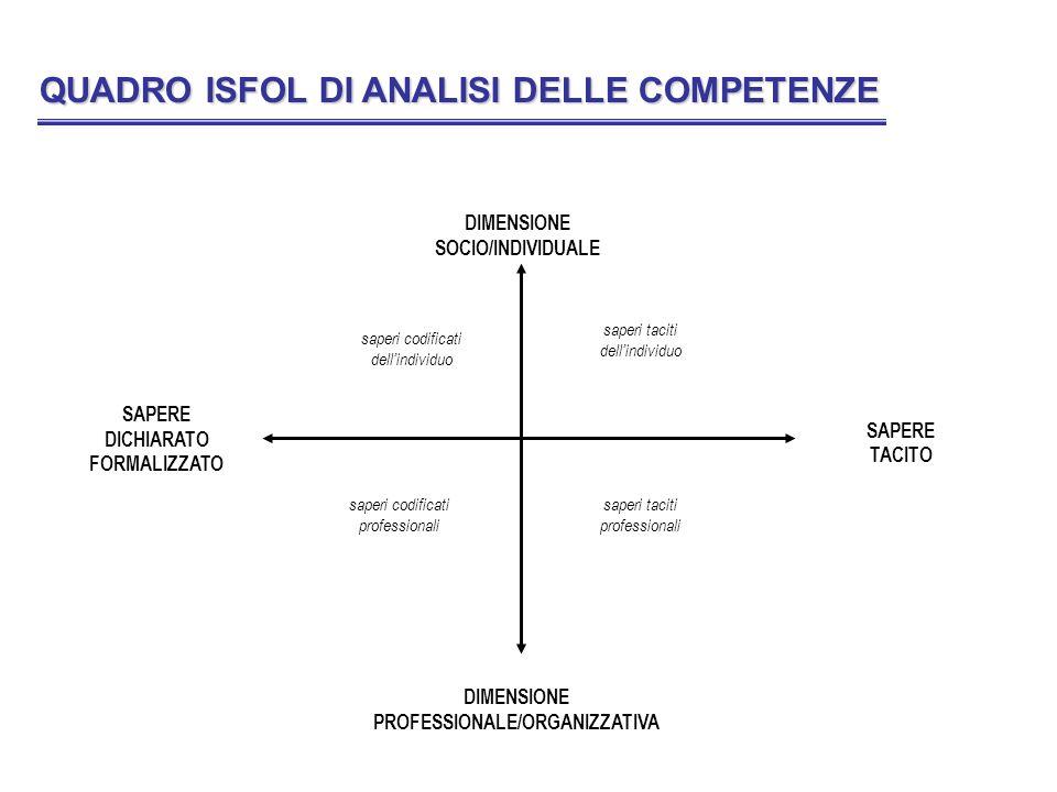 SAPERE DICHIARATO FORMALIZZATO DIMENSIONE PROFESSIONALE/ORGANIZZATIVA