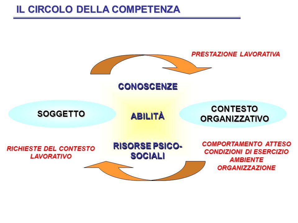 IL CIRCOLO DELLA COMPETENZA