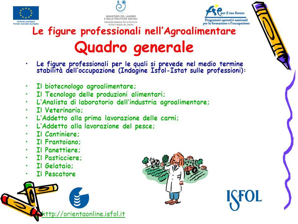 Le figure professionali nell'Agroalimentare Quadro generale