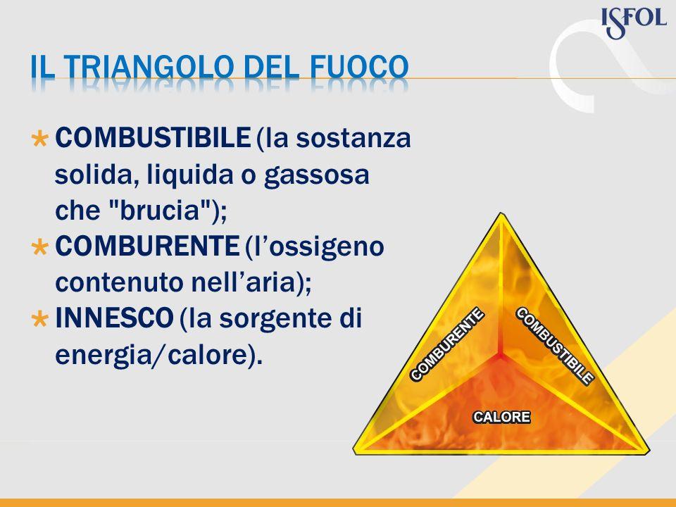 Il triangolo del fuoco COMBUSTIBILE (la sostanza solida, liquida o gassosa che brucia ); COMBURENTE (l'ossigeno contenuto nell'aria);