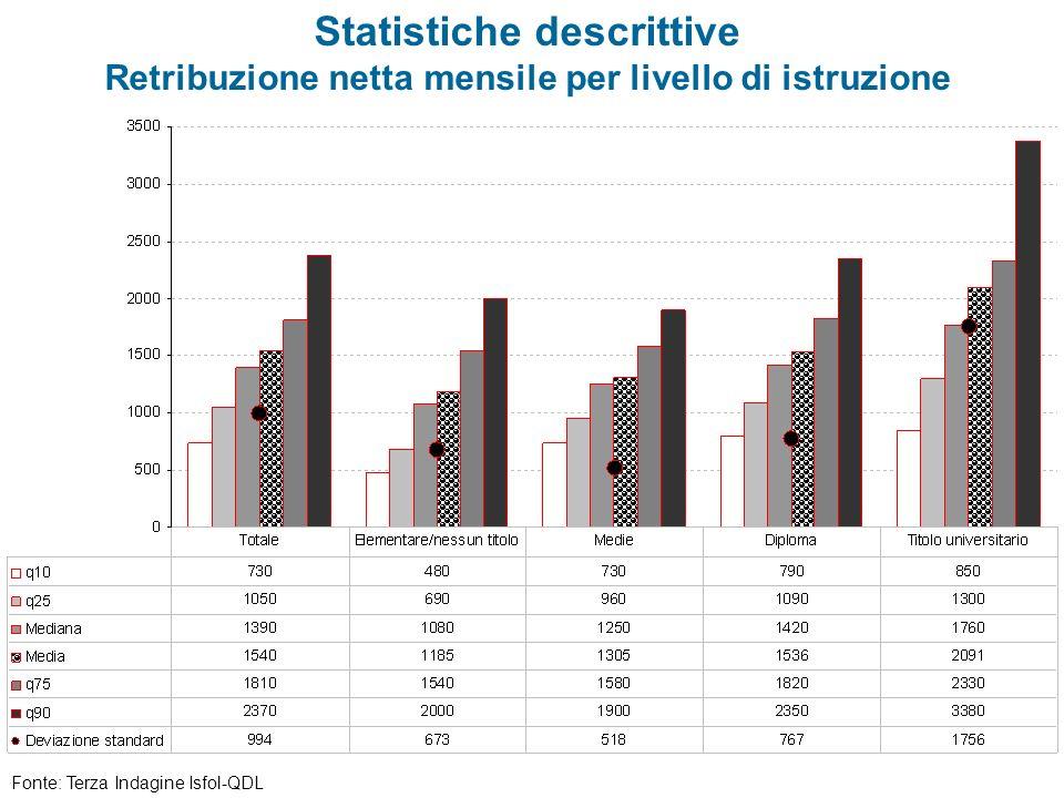 Statistiche descrittive Retribuzione netta mensile per livello di istruzione
