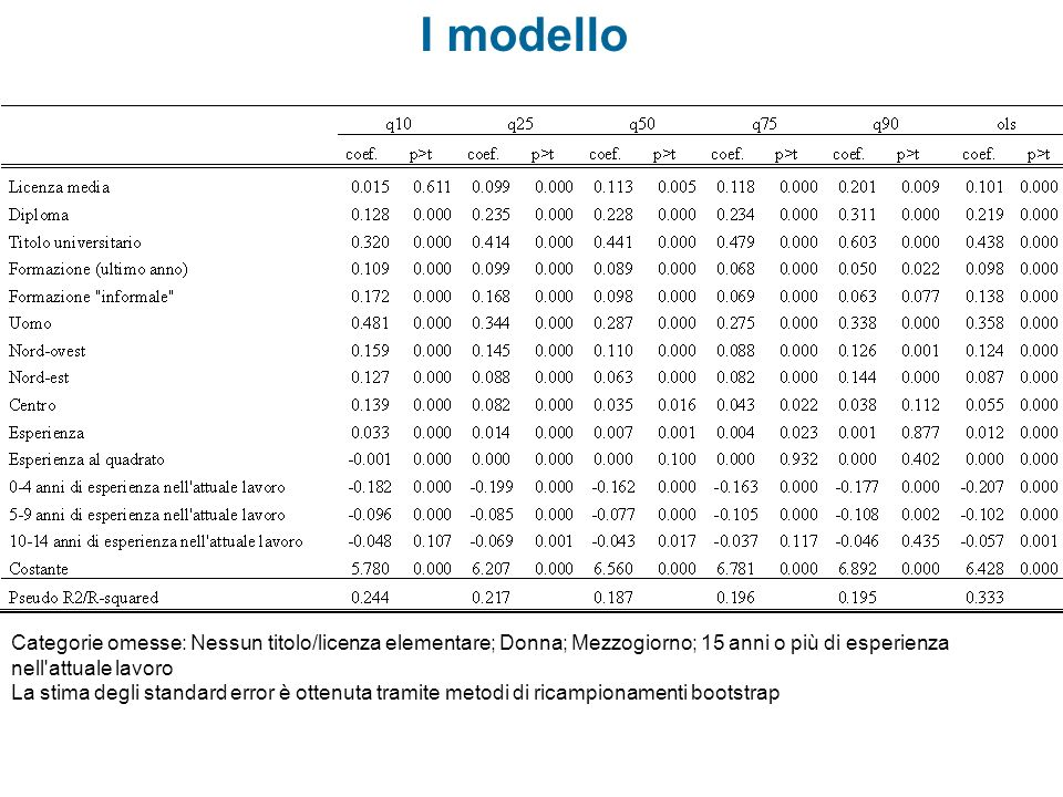 I modelloCategorie omesse: Nessun titolo/licenza elementare; Donna; Mezzogiorno; 15 anni o più di esperienza nell attuale lavoro.