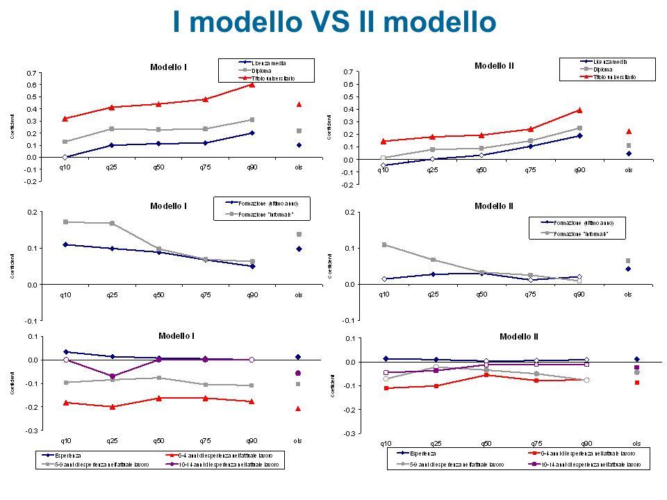 I modello VS II modello