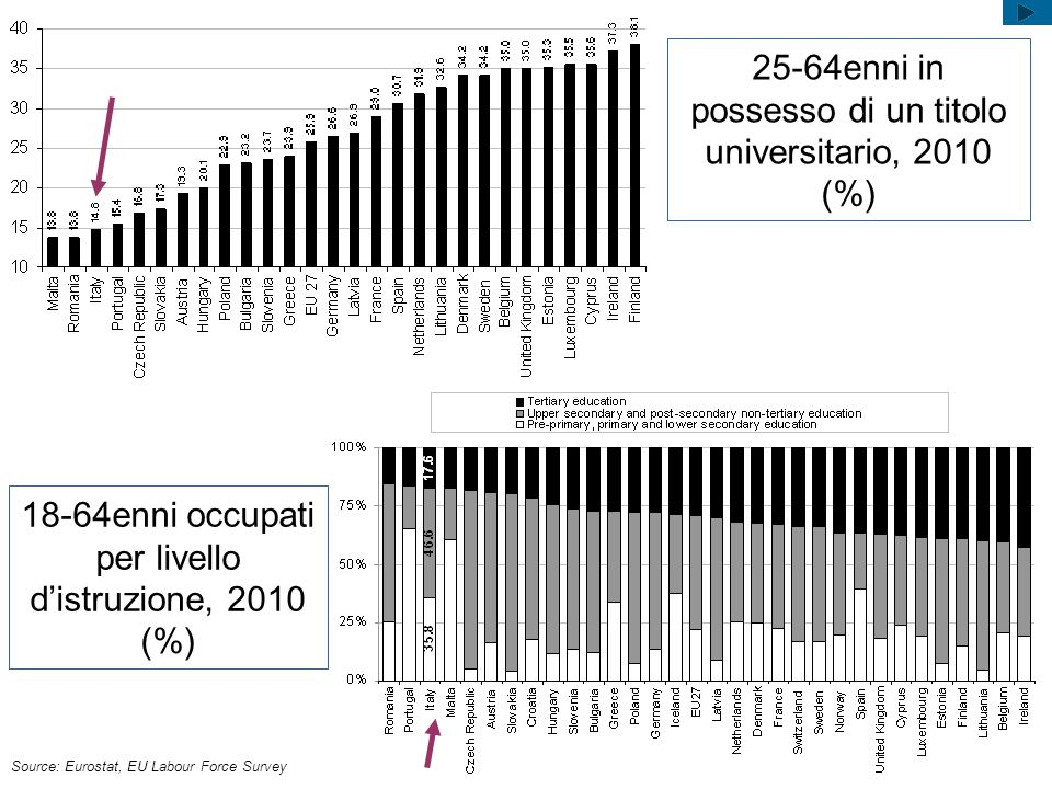 25-64enni in possesso di un titolo universitario, 2010 (%)