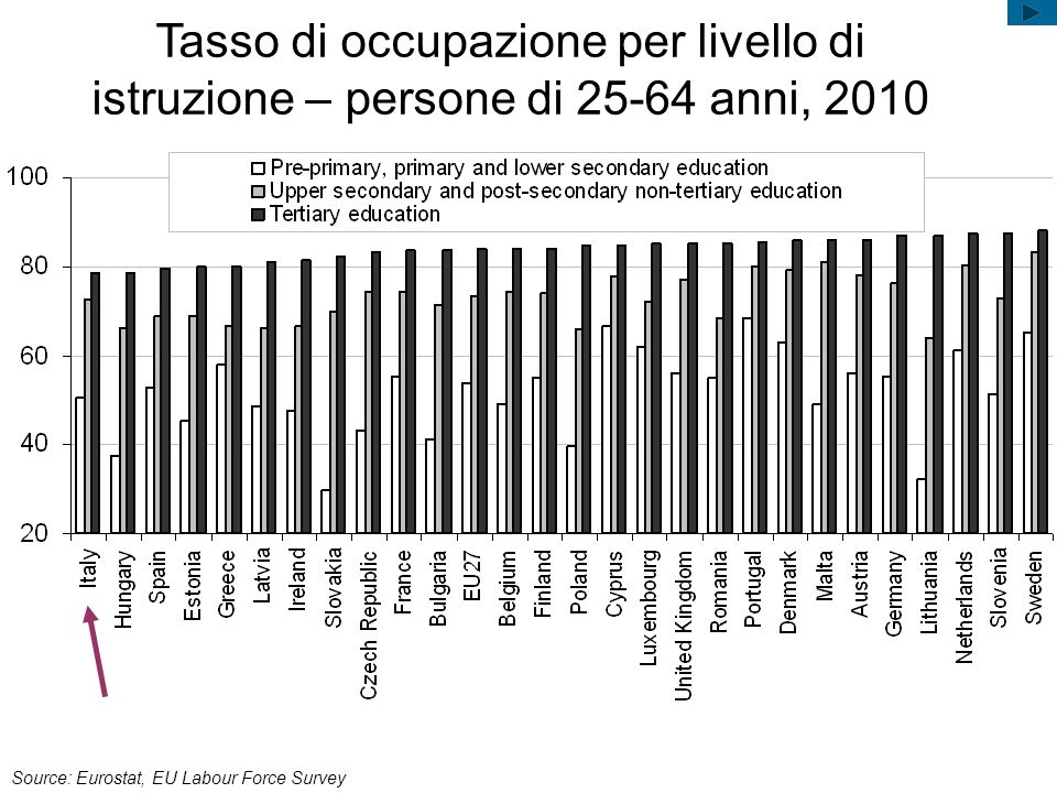 Tasso di occupazione per livello di istruzione – persone di 25-64 anni, 2010