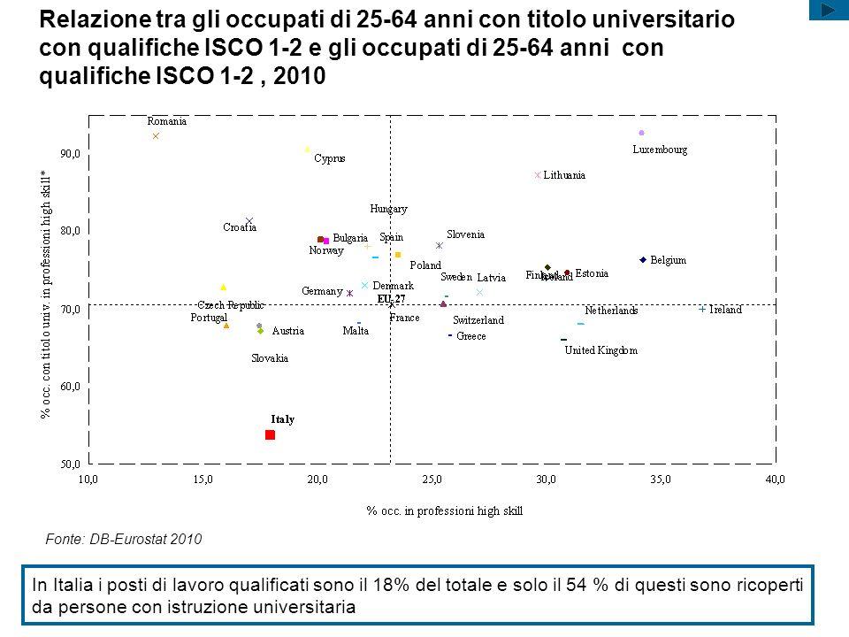 Relazione tra gli occupati di 25-64 anni con titolo universitario con qualifiche ISCO 1-2 e gli occupati di 25-64 anni con qualifiche ISCO 1-2 , 2010