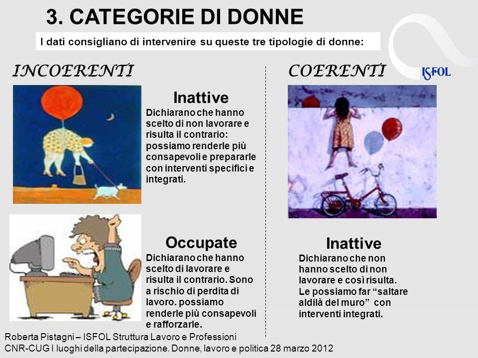 3. CATEGORIE DI DONNE INCOERENTI COERENTI Inattive Occupate Inattive