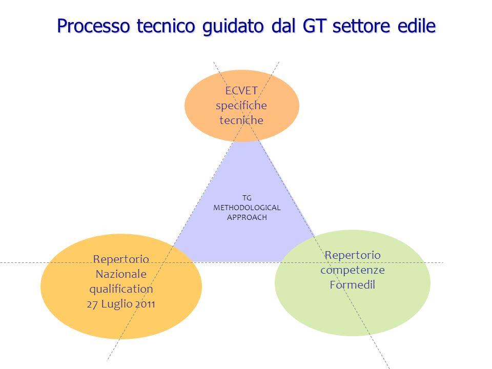 Processo tecnico guidato dal GT settore edile