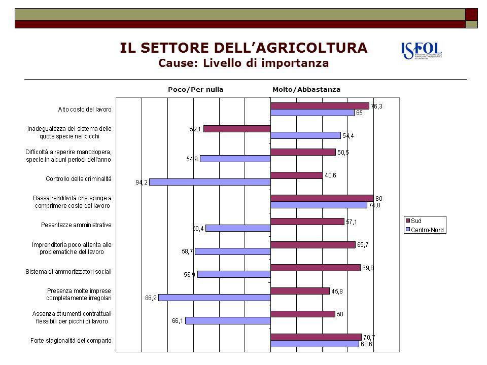 IL SETTORE DELL'AGRICOLTURA Cause: Livello di importanza