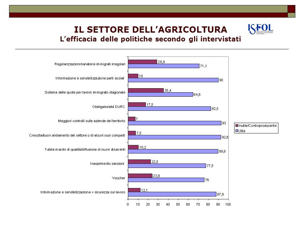 IL SETTORE DELL'AGRICOLTURA L'efficacia delle politiche secondo gli intervistati