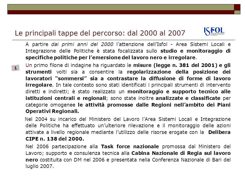 Le principali tappe del percorso: dal 2000 al 2007