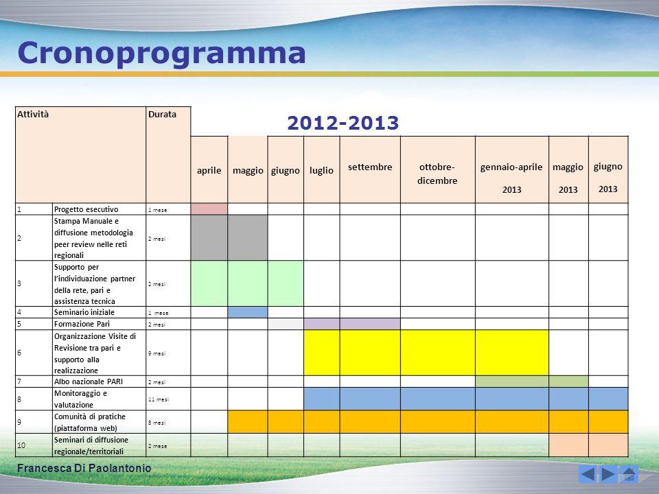 Cronoprogramma 2012-2013 Francesca Di Paolantonio Attività Durata