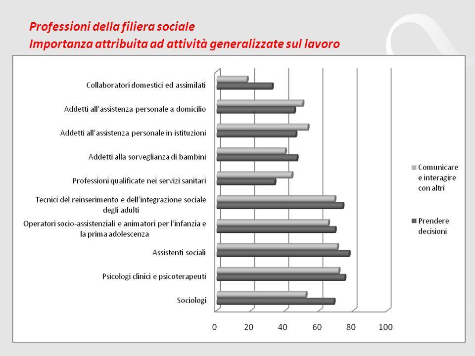 Professioni della filiera sociale