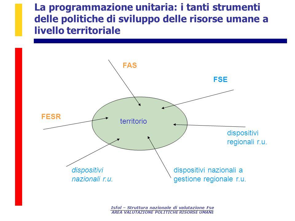 La programmazione unitaria: i tanti strumenti delle politiche di sviluppo delle risorse umane a livello territoriale