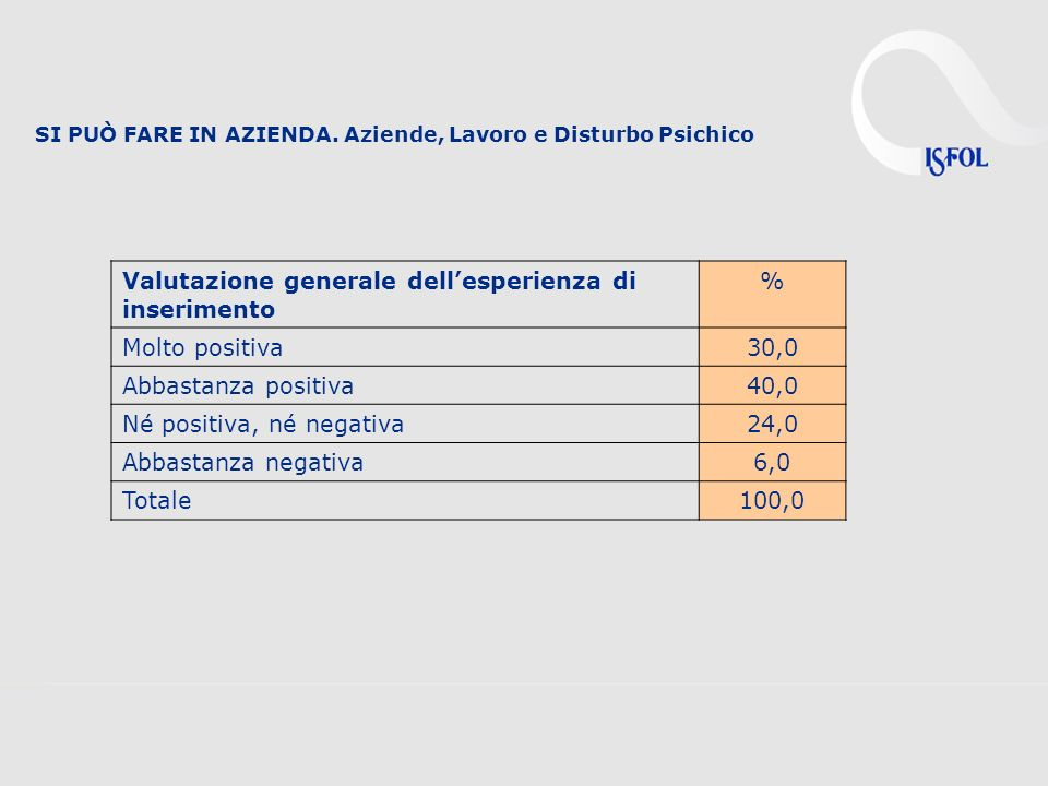 Valutazione generale dell'esperienza di inserimento % Molto positiva