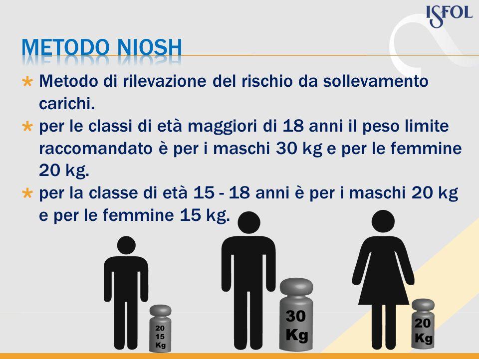 metodo NIOSH Metodo di rilevazione del rischio da sollevamento carichi.