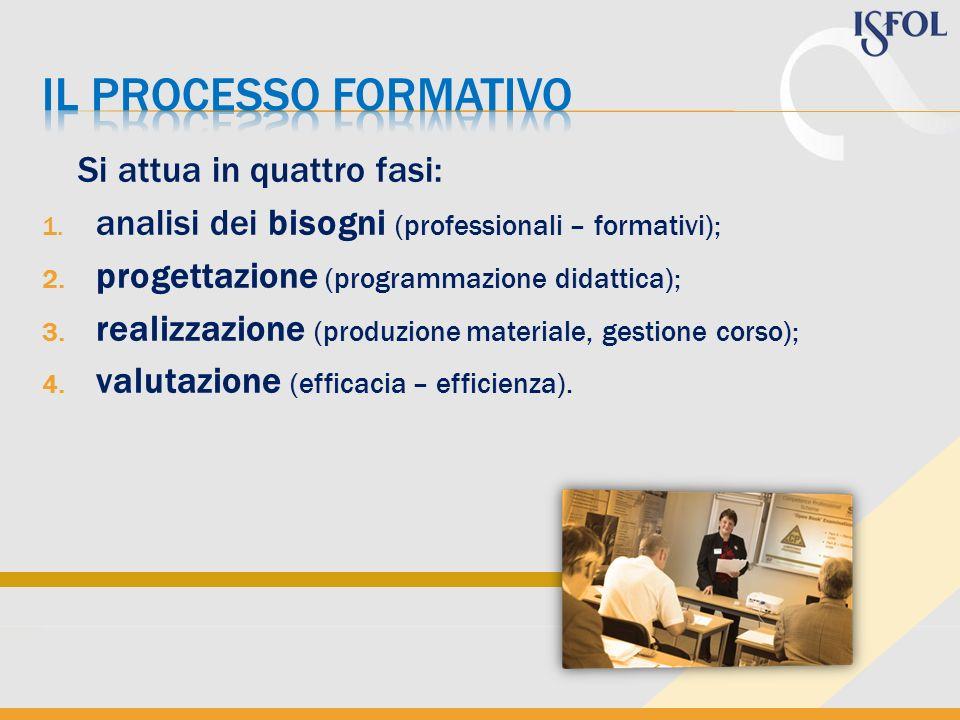 Il processo formativo Si attua in quattro fasi: