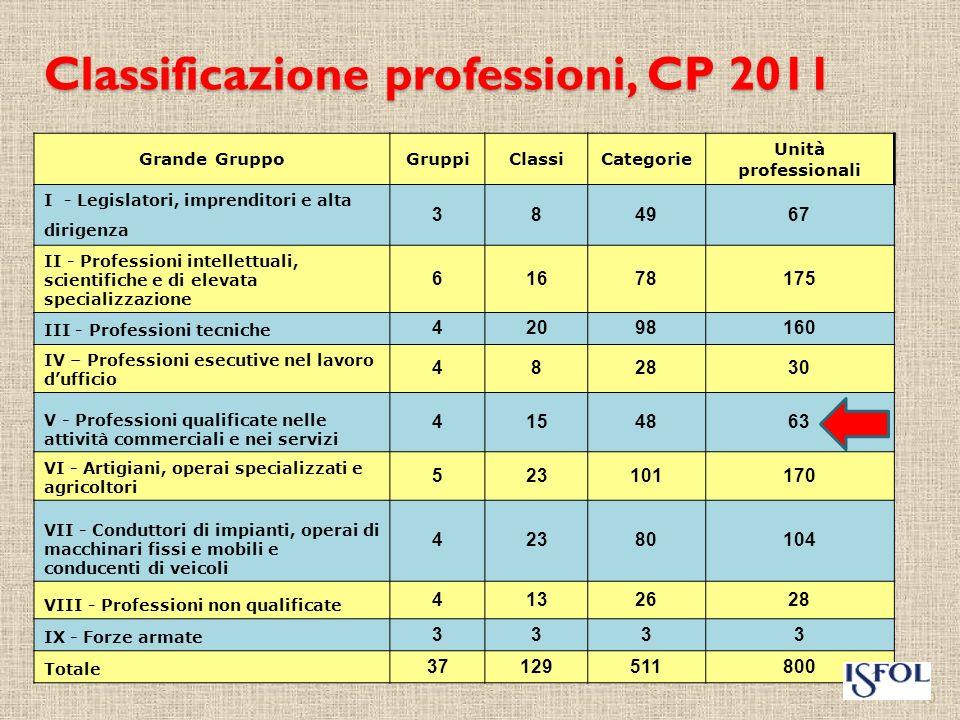 Classificazione professioni, CP 2011
