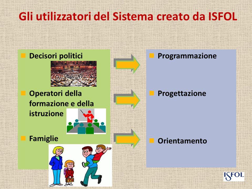 Gli utilizzatori del Sistema creato da ISFOL