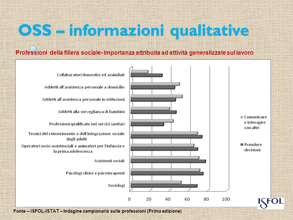 OSS – informazioni qualitative