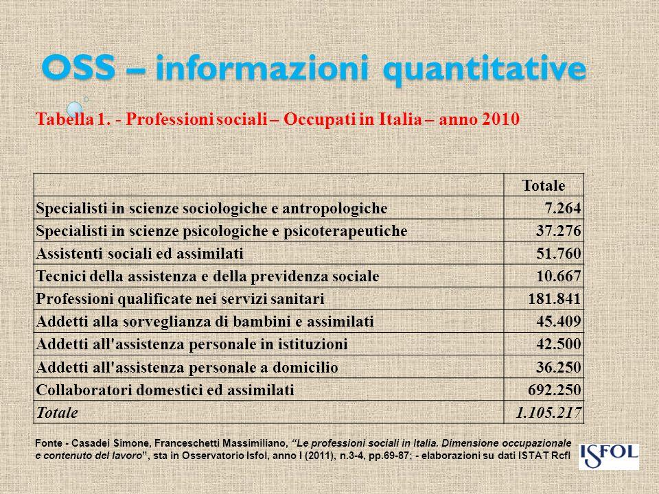 OSS – informazioni quantitative