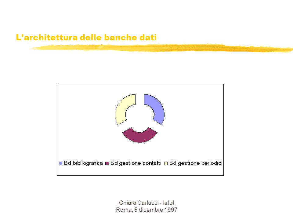 L'architettura delle banche dati