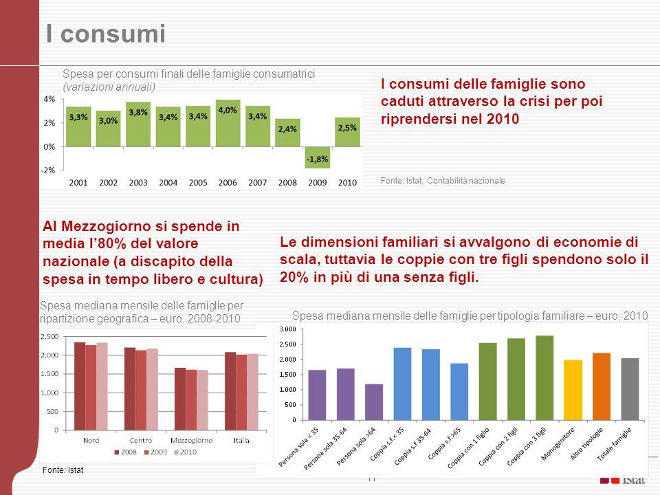 I consumi Spesa per consumi finali delle famiglie consumatrici (variazioni annuali)