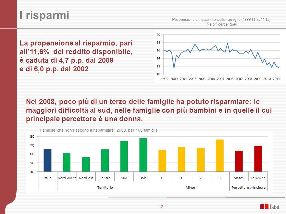 I risparmi Propensione al risparmio delle famiglie (1999:t1-2011:t3). Valori percentuali.