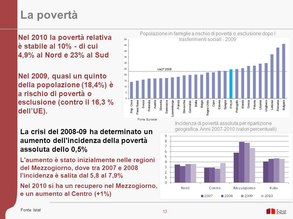 La povertà Popolazione in famiglie a rischio di povertà o esclusione dopo I trasferimenti sociali - 2009.