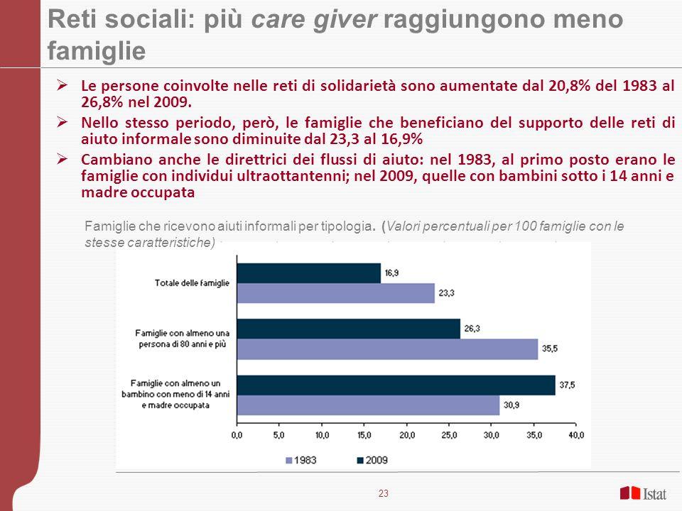 Reti sociali: più care giver raggiungono meno famiglie