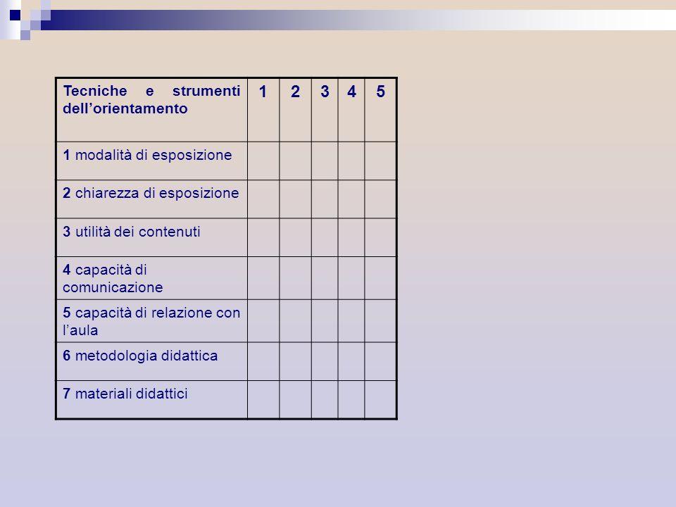 1 2 3 4 5 Tecniche e strumenti dell'orientamento