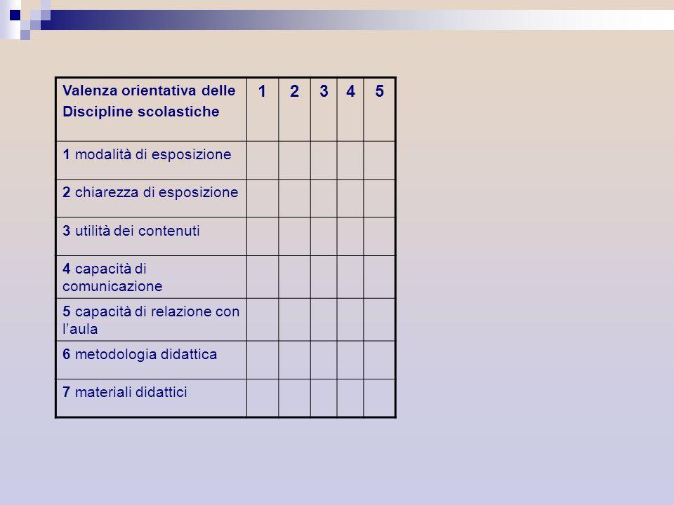 1 2 3 4 5 Valenza orientativa delle Discipline scolastiche