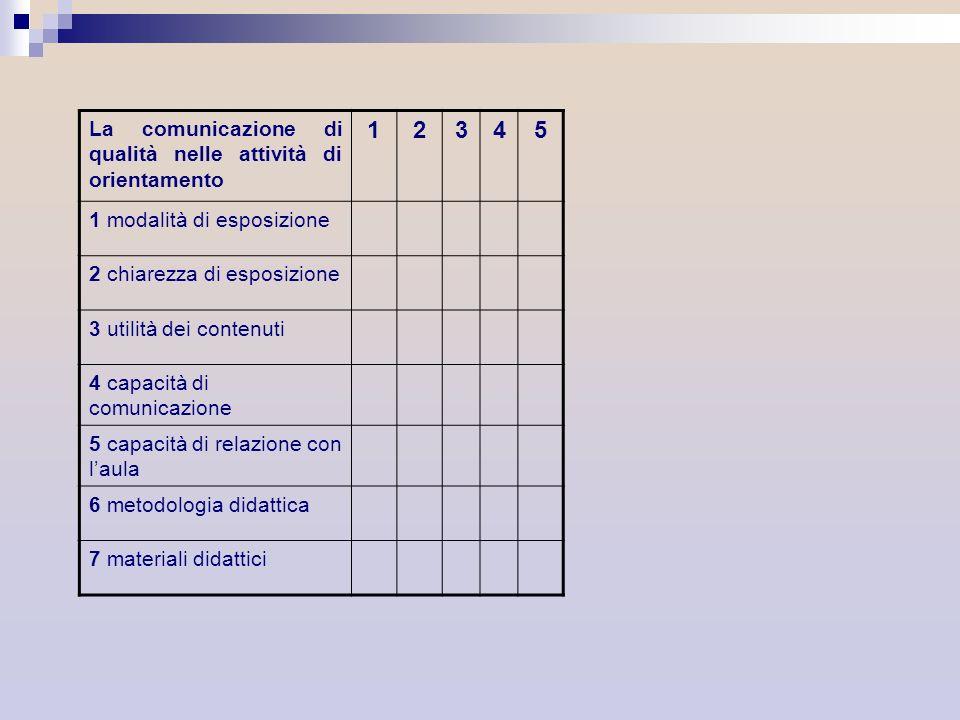 1 2 3 4 5 La comunicazione di qualità nelle attività di orientamento