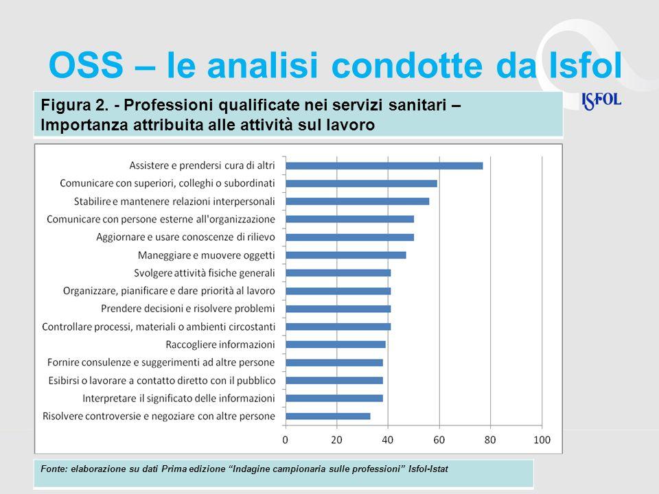 OSS – le analisi condotte da Isfol