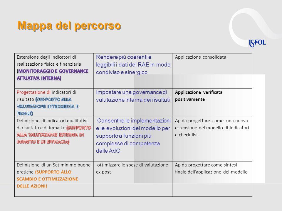 Mappa del percorso Estensione degli indicatori di realizzazione fisica e finanziaria (monitoraggio e governance ATTUATIVA interna)