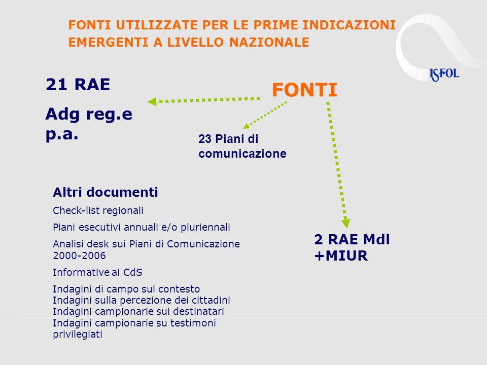 FONTI 21 RAE Adg reg.e p.a. 2 RAE Mdl +MIUR