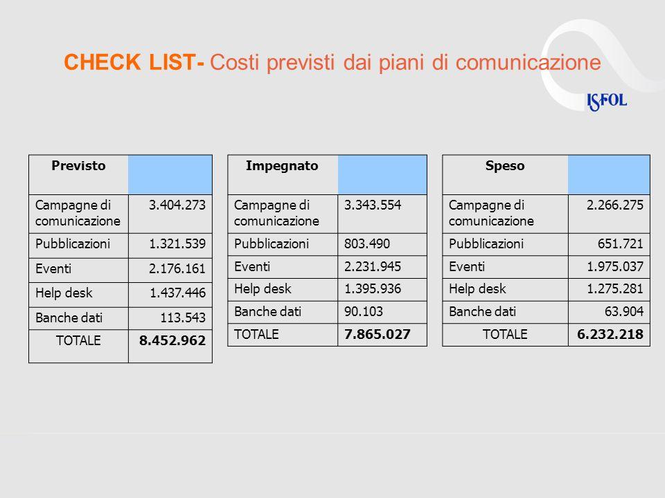 CHECK LIST- Costi previsti dai piani di comunicazione