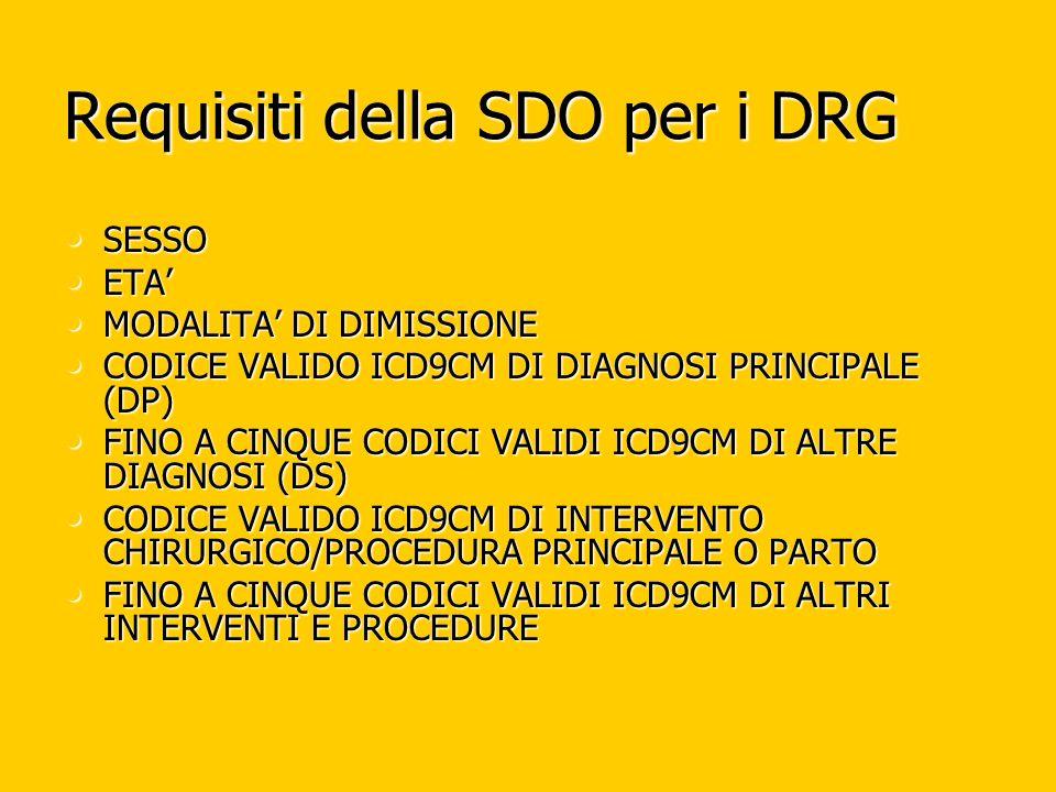 Requisiti della SDO per i DRG