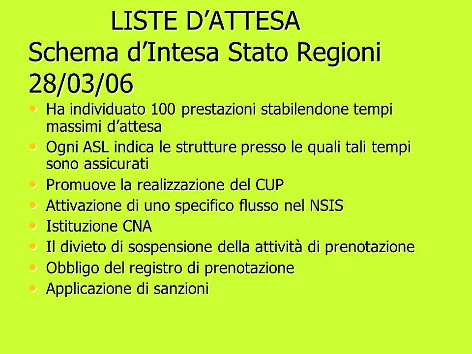 LISTE D'ATTESA Schema d'Intesa Stato Regioni 28/03/06