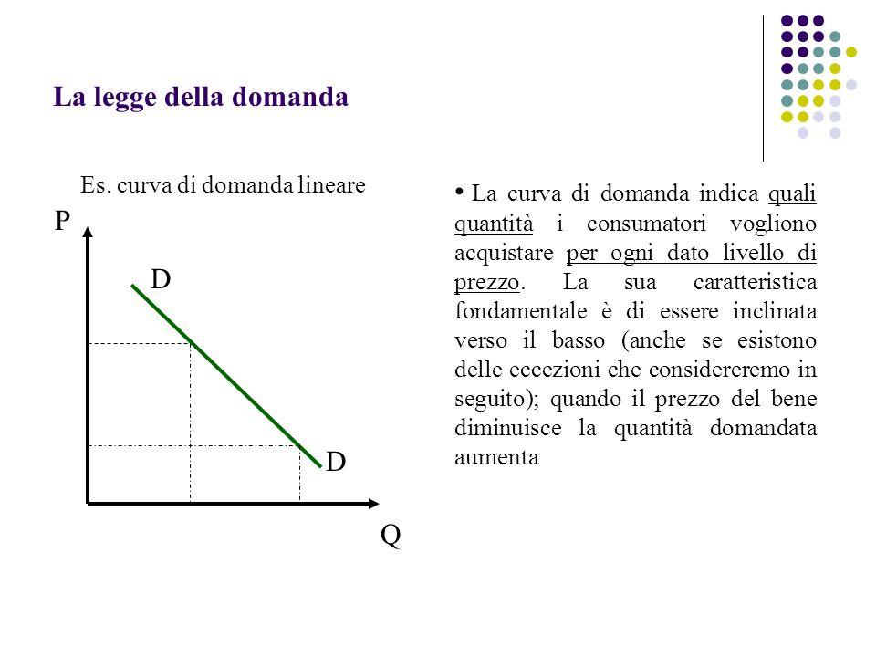 Es. curva di domanda lineare