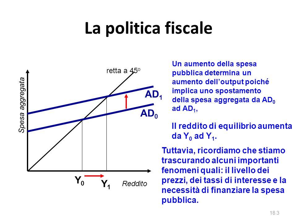 La politica fiscale AD1 AD0 Y0 Y1 Il reddito di equilibrio aumenta
