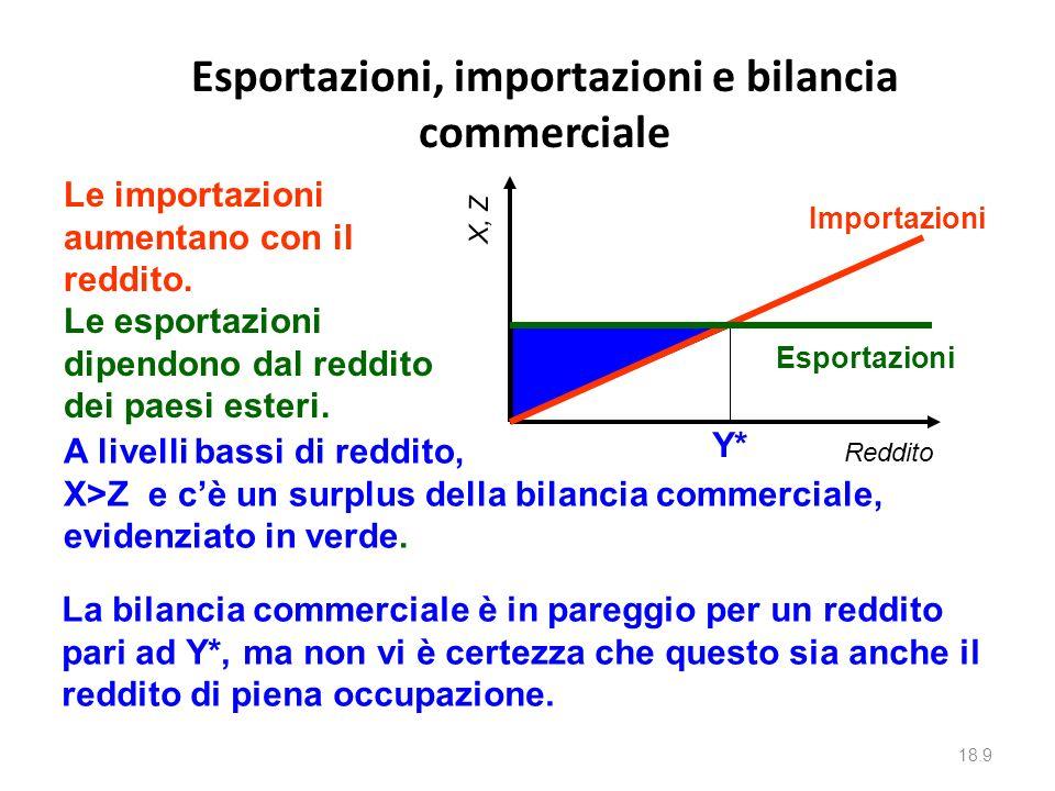 Esportazioni, importazioni e bilancia commerciale