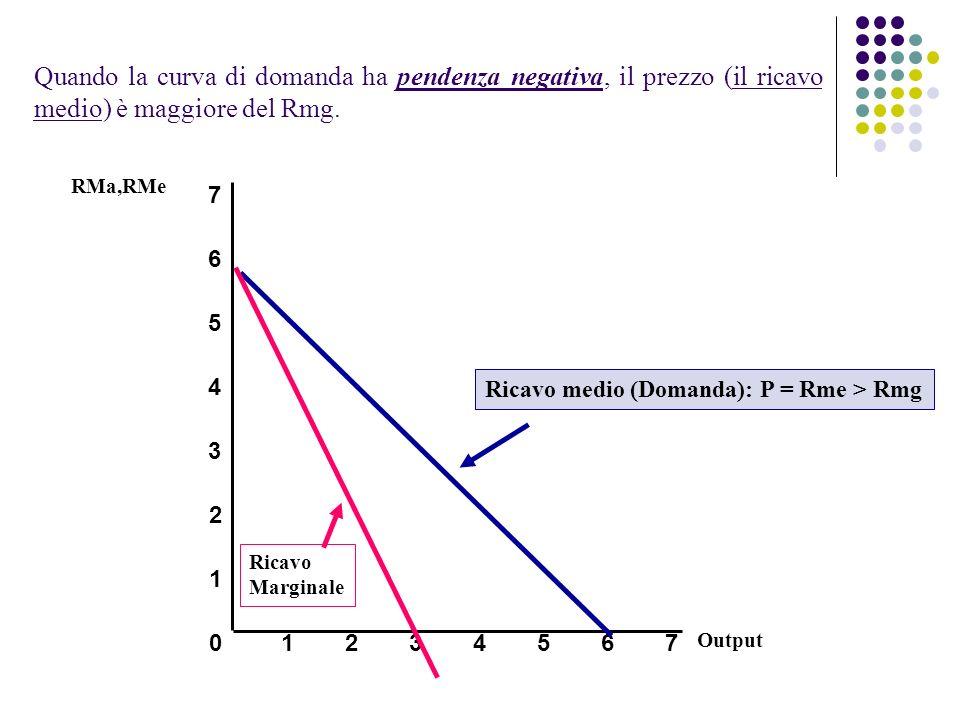 Quando la curva di domanda ha pendenza negativa, il prezzo (il ricavo medio) è maggiore del Rmg.