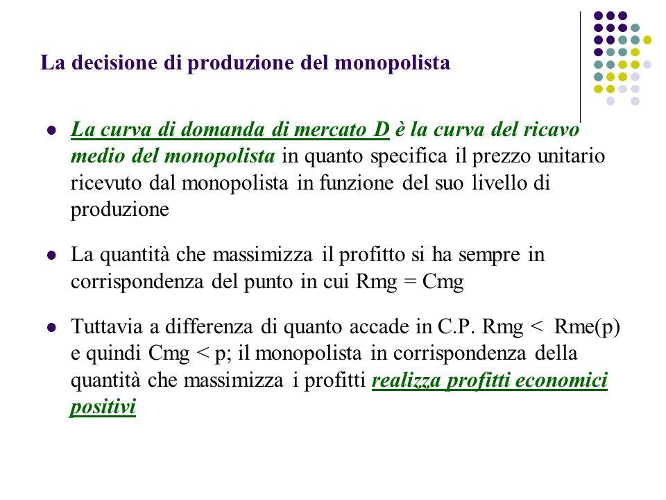 La decisione di produzione del monopolista